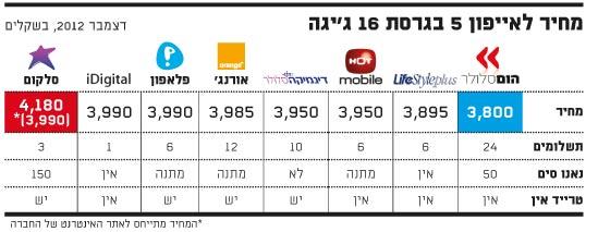 מחיר לאייפון 5