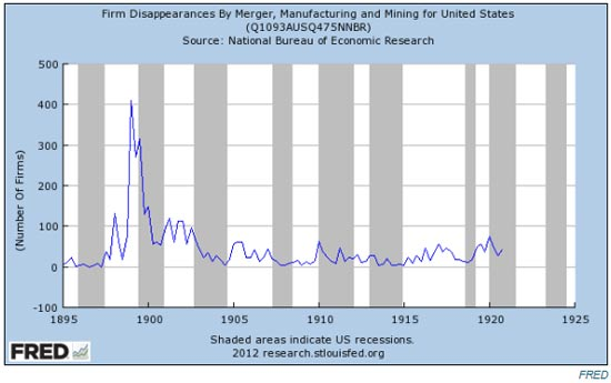 מרחץ דמים / מתוך הלשכה לסטטיסטיקה ארה