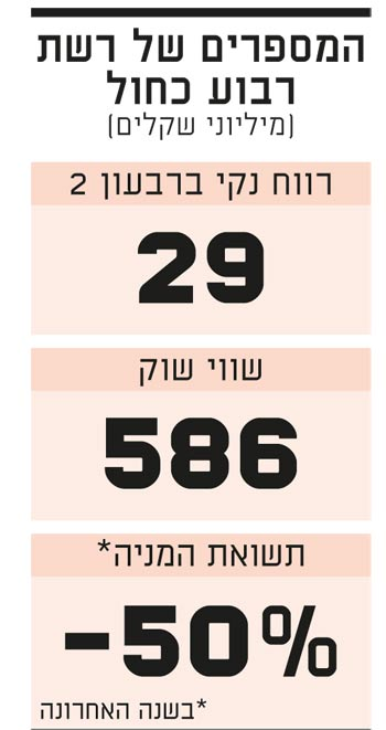 המספרים של הרבוע הכחול