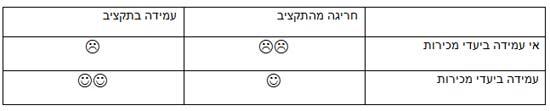 ענבל אלוני אופיר טבלה