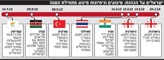 ישראלים על הכוונת