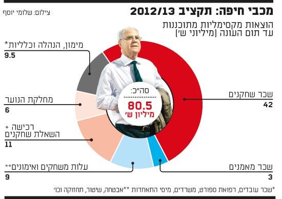 אינפו: תקציב מכבי חיפה 2012/13