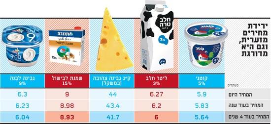 מוצרי חלב