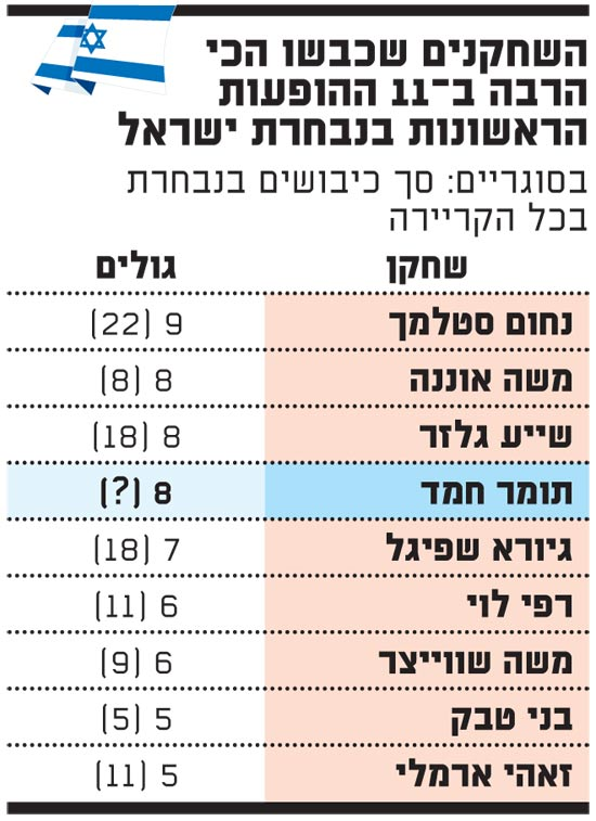 הכובשים המצטיינים של נבחרת ישראל בתום 11 משחקים