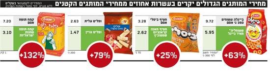 מחירי המותגים