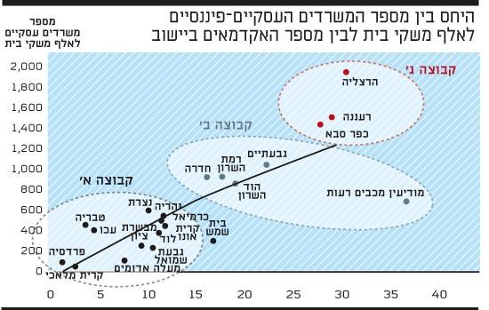 היחס בין מספר המשרדים