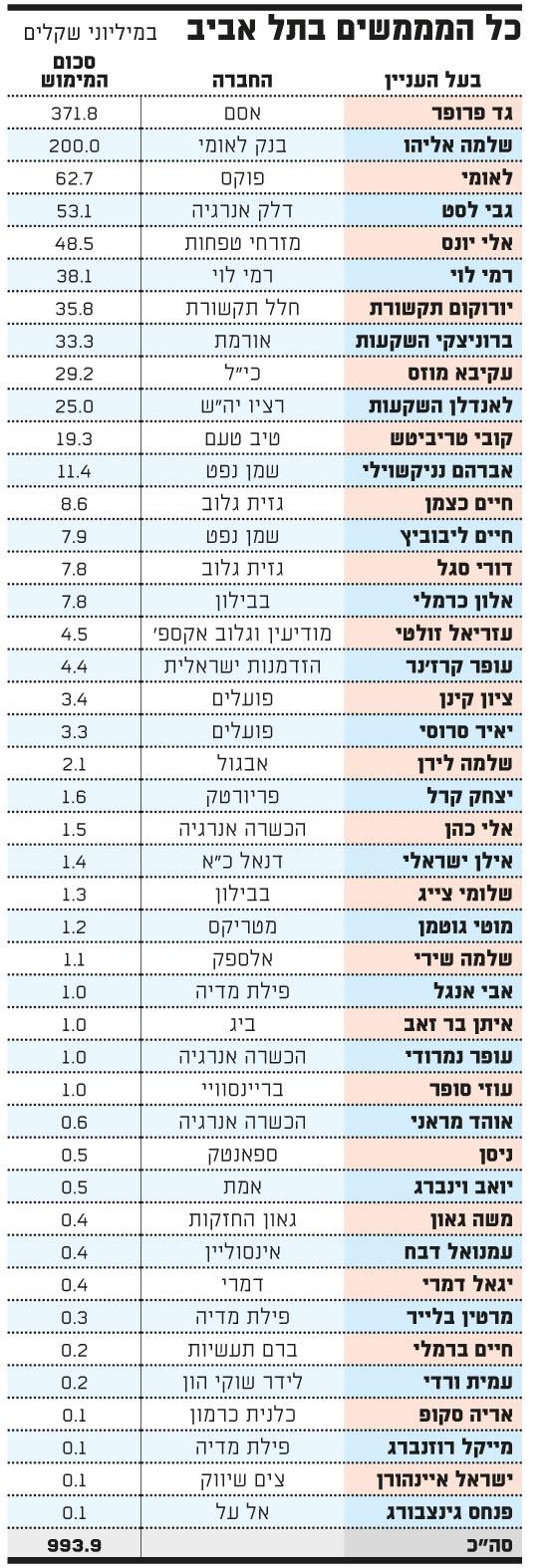 כל הממשים בתל אביב