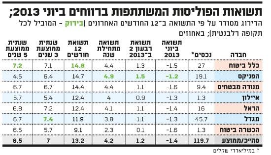 תשואות הפוליסות המשתתפות ברווחיםביוני 2013