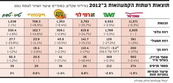 תוצאות רשתות הקמעונאות ב-2012