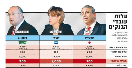 עלות עובדי הבנקים