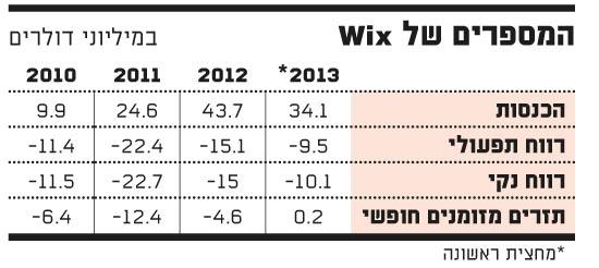 המספרים של Wix