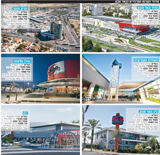 מרכזי הקניות המרכזיים בבאר שבע