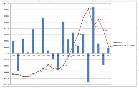 מחזורי מסחר / צילום: קריפטונייט