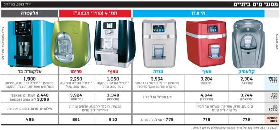 מבריק מחירי ברי המים של החברות הגדולות - עד 3,600 שקל - גלובס JY-54