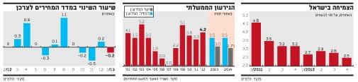 הצמיחה בישראל