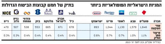 המניות הישראליות
