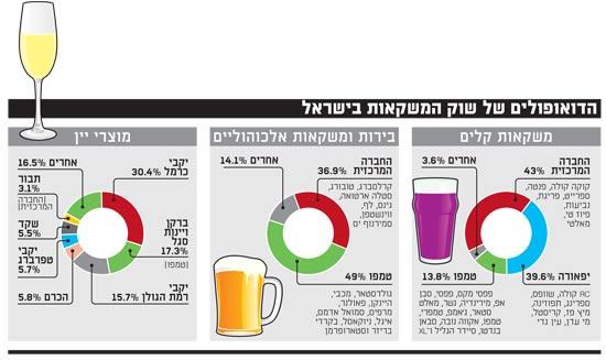 הדואופולים של שוק המשקאות בישראל