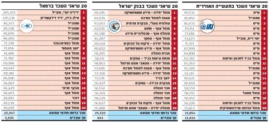שיאני השכר 2012 - תעשייה אווירית, בנק ישראל, רפאל