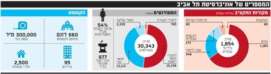 המספרים של אוניברסיטת תל אביב