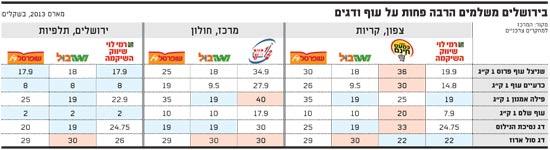 בירושלים משלמים הרבה פחות