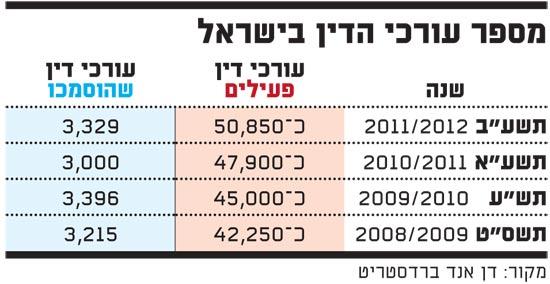 מספר עורכי הדין בישראל