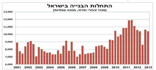 התחלות בנייה בישראל