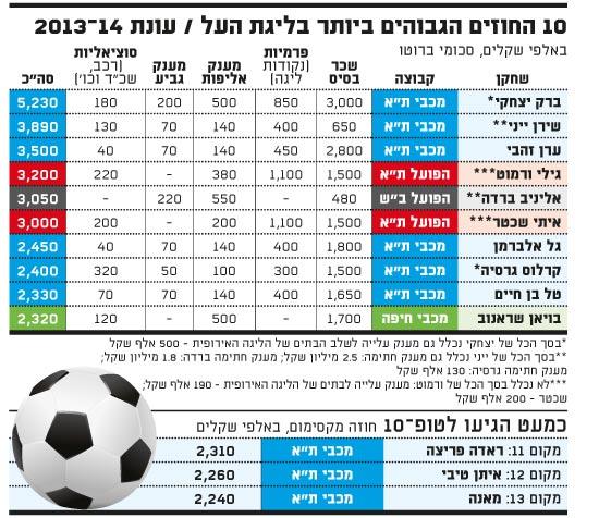 החוזים הגבוהים ביותר בליגת העל לעונת 2013-14
