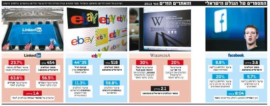 המספרים של הגולש הישראלי
