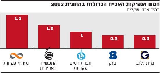 חמש מנפיקות האגח הגדולות במחצית 2013