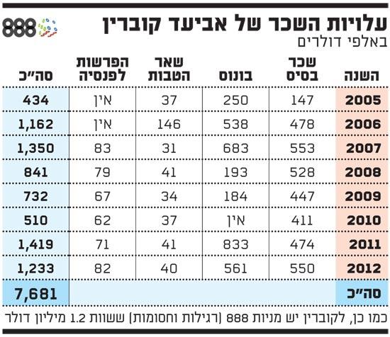 עלויות השכר של אביעד קוברין