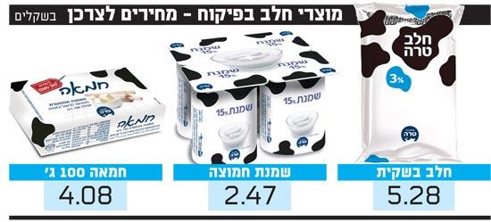 מוצרי חלב בפיקוח