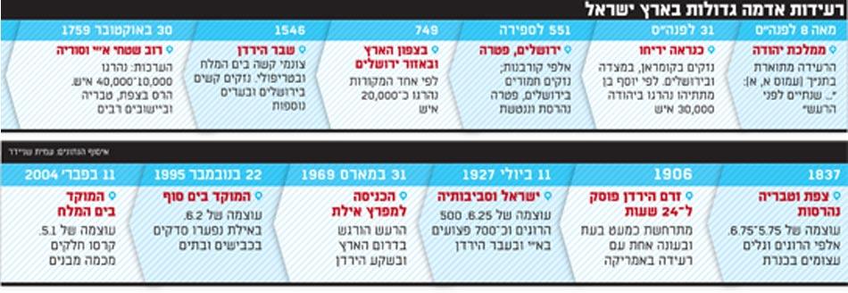 רעידות אדמה גדולות בארץ ישראל