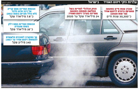 זיהום אויר