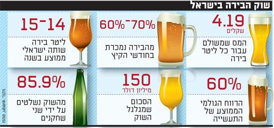 שוק הבירה בישראל