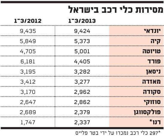 מסירות כלי רכב בישראל