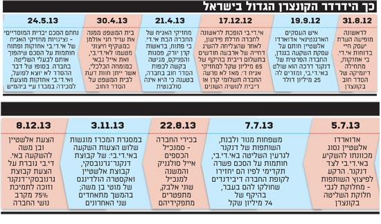 כך הידרדר הקונצרן הגדול בישראל