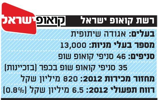 רשת קואופ ישראל