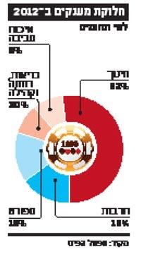 חלוקת מענקים ב2012