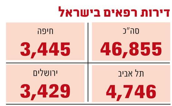 דירות רפאים בישראל