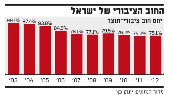 החוב הציבורי של ישראל