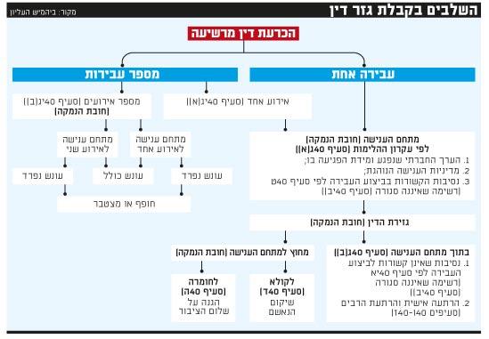 השלבים בקבלת גזר דין
