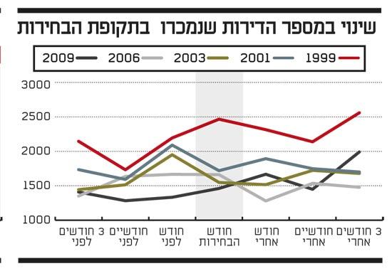 שינוי במספר הדירות שנמכרו בתקופת הבחירות