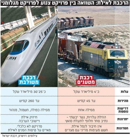 הרכבת לאילת