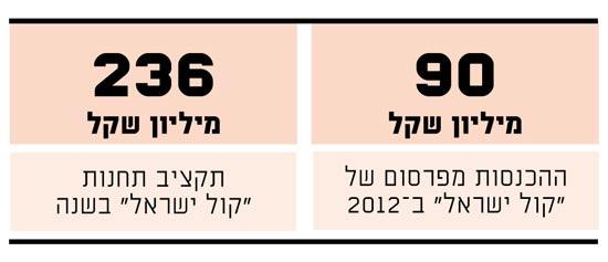 קול ישראל