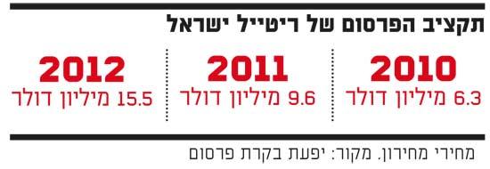 תקציב הפרסום של ריטייל ישראל