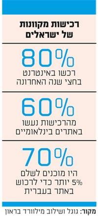 רכישות מקוונות של ישראלים