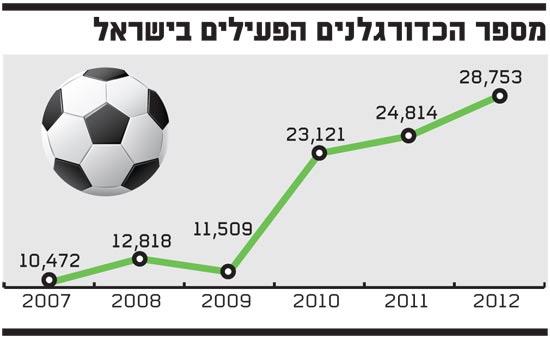 כדורגלנים פעילים בישראל