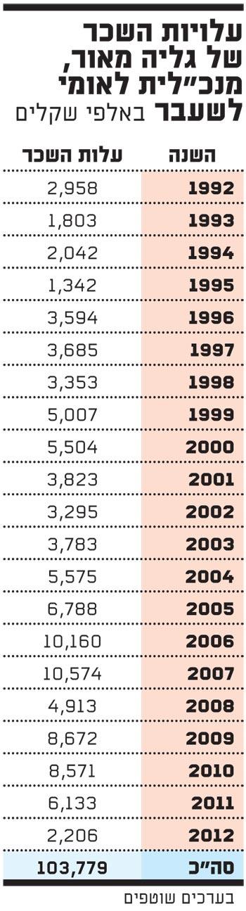 עלויות השכר של גליה מאור