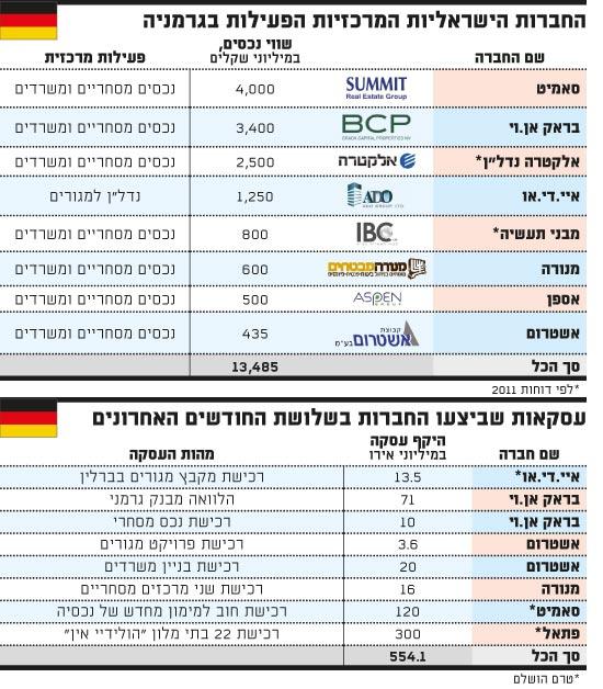 החברות הישראליות הפעילות בגרמניה