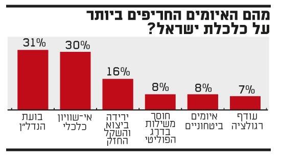 מה הם האיומים החריםים ביותר על כלכלת ישראל
